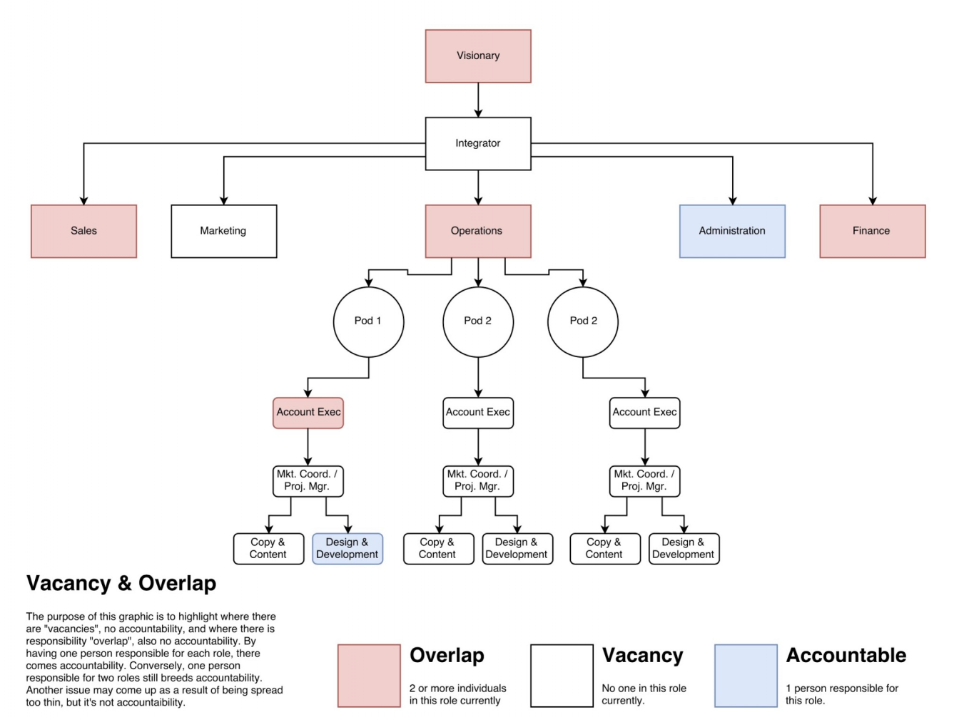 VITALS Agency Structure Org Chart 2